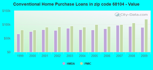 Conventional Home Purchase Loans in zip code 68104 - Value