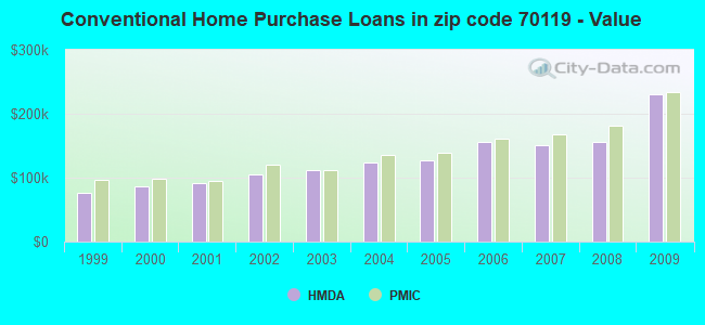 Conventional Home Purchase Loans in zip code 70119 - Value
