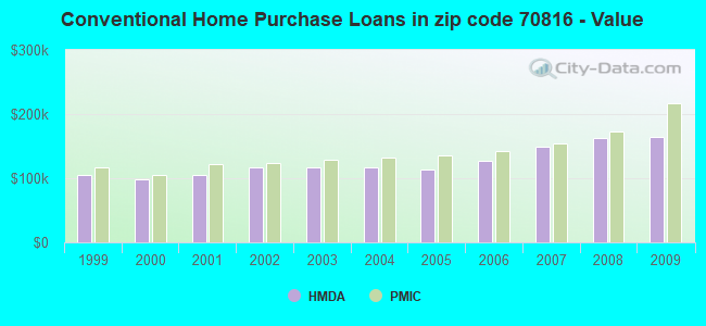 Conventional Home Purchase Loans in zip code 70816 - Value