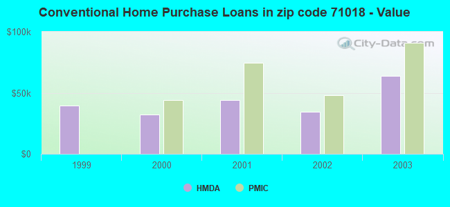 Conventional Home Purchase Loans in zip code 71018 - Value