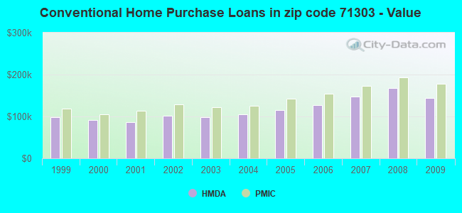 Conventional Home Purchase Loans in zip code 71303 - Value