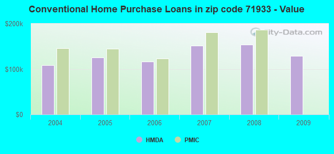 Conventional Home Purchase Loans in zip code 71933 - Value