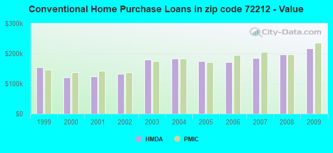 Conventional Home Purchase Loans in zip code 72212 - Value