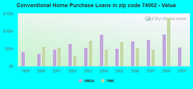 Conventional Home Purchase Loans in zip code 74002 - Value