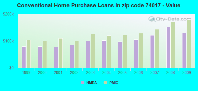 Conventional Home Purchase Loans in zip code 74017 - Value