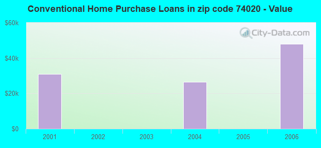 Conventional Home Purchase Loans in zip code 74020 - Value