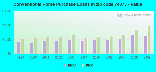 Conventional Home Purchase Loans in zip code 74073 - Value