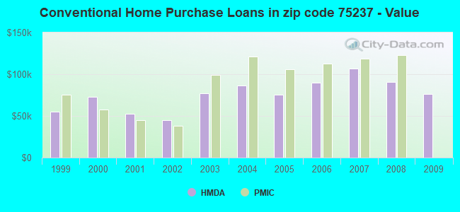 Conventional Home Purchase Loans in zip code 75237 - Value