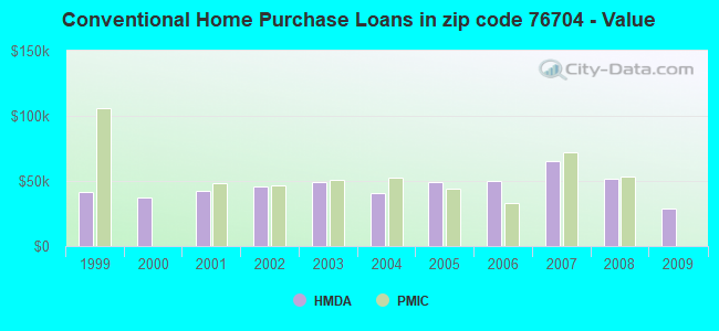 Conventional Home Purchase Loans in zip code 76704 - Value