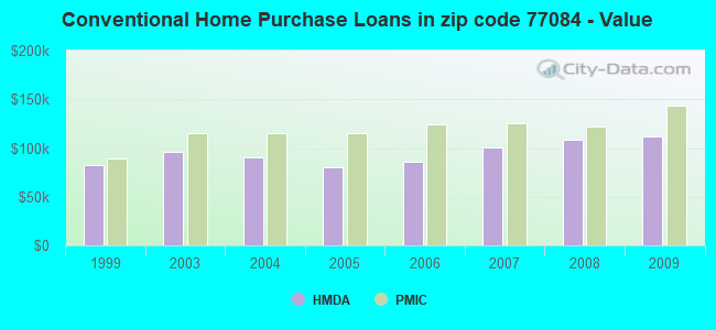 Conventional Home Purchase Loans in zip code 77084 - Value