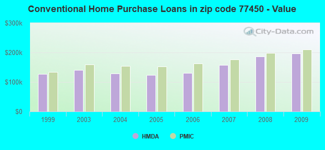 Conventional Home Purchase Loans in zip code 77450 - Value