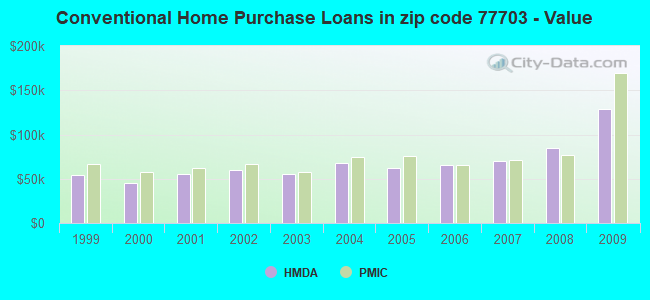 Conventional Home Purchase Loans in zip code 77703 - Value