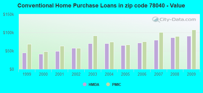 Conventional Home Purchase Loans in zip code 78040 - Value