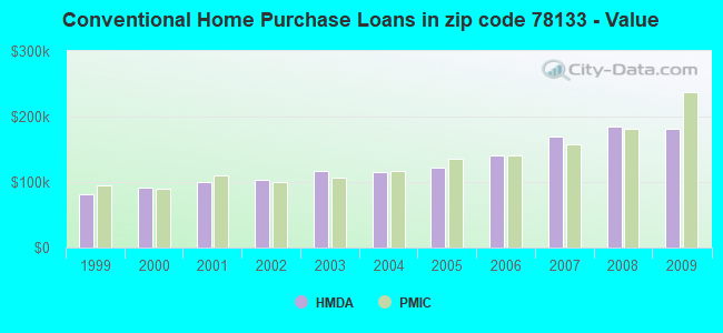 Conventional Home Purchase Loans in zip code 78133 - Value
