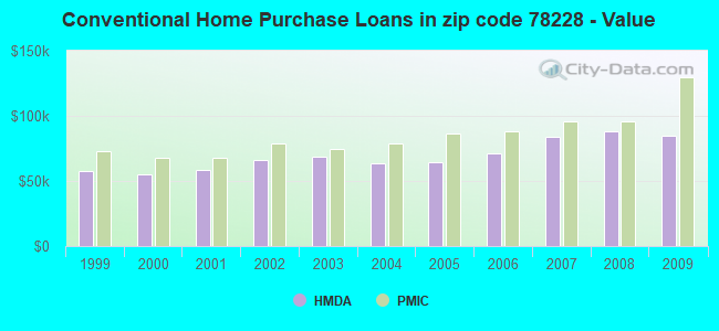 Conventional Home Purchase Loans in zip code 78228 - Value