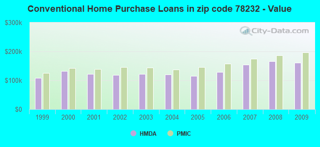 Conventional Home Purchase Loans in zip code 78232 - Value