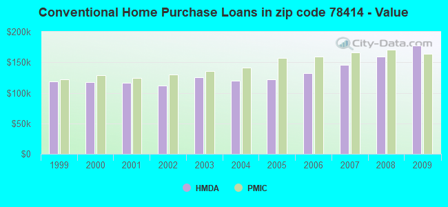 Conventional Home Purchase Loans in zip code 78414 - Value