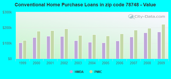 Conventional Home Purchase Loans in zip code 78748 - Value