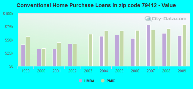 Conventional Home Purchase Loans in zip code 79412 - Value