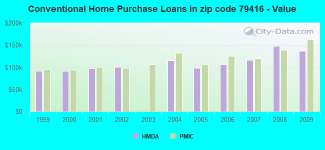 Conventional Home Purchase Loans in zip code 79416 - Value