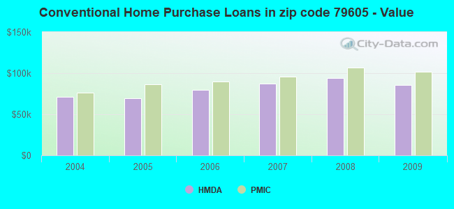 Conventional Home Purchase Loans in zip code 79605 - Value