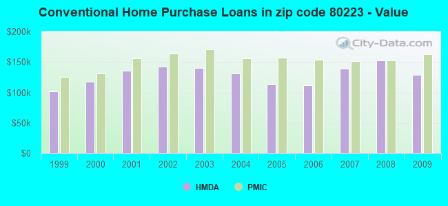Conventional Home Purchase Loans in zip code 80223 - Value