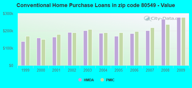 Conventional Home Purchase Loans in zip code 80549 - Value