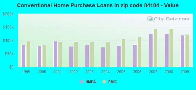Conventional Home Purchase Loans in zip code 84104 - Value