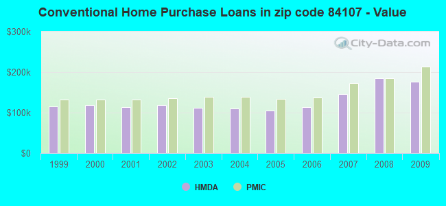Conventional Home Purchase Loans in zip code 84107 - Value