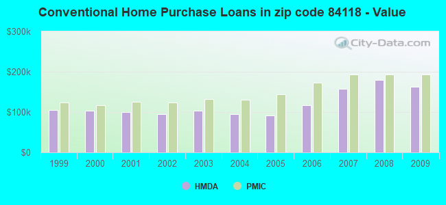 Conventional Home Purchase Loans in zip code 84118 - Value