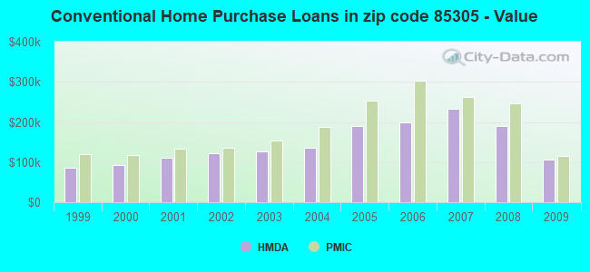 Conventional Home Purchase Loans in zip code 85305 - Value