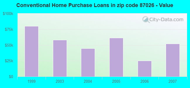 Conventional Home Purchase Loans in zip code 87026 - Value