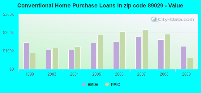 Conventional Home Purchase Loans in zip code 89029 - Value