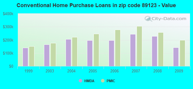 Conventional Home Purchase Loans in zip code 89123 - Value