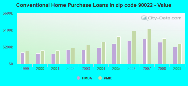 Conventional Home Purchase Loans in zip code 90022 - Value