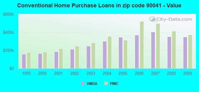 Conventional Home Purchase Loans in zip code 90041 - Value