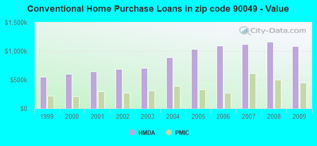 Conventional Home Purchase Loans in zip code 90049 - Value