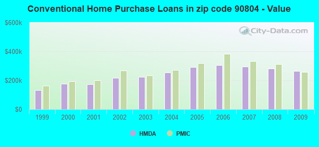 Conventional Home Purchase Loans in zip code 90804 - Value