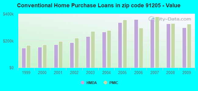 Conventional Home Purchase Loans in zip code 91205 - Value