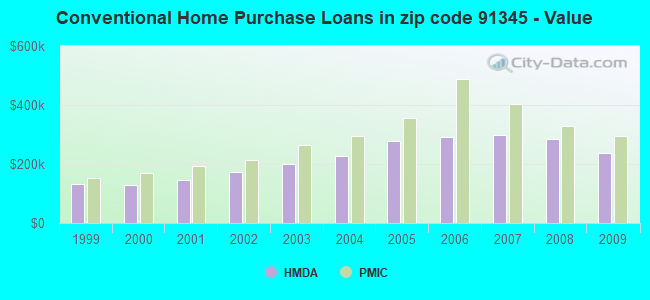 Conventional Home Purchase Loans in zip code 91345 - Value