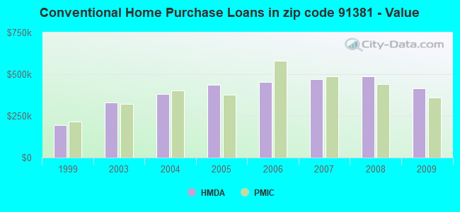 Conventional Home Purchase Loans in zip code 91381 - Value
