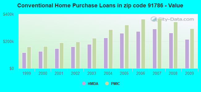 Conventional Home Purchase Loans in zip code 91786 - Value