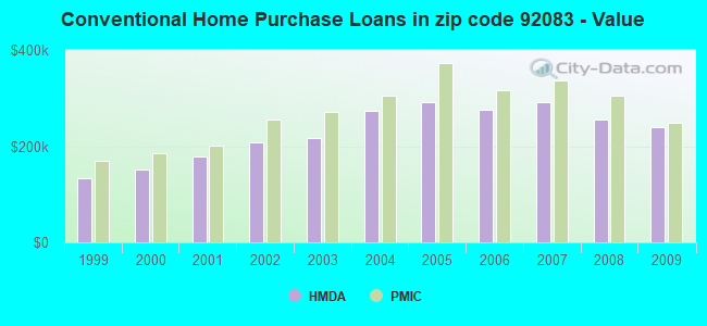 Conventional Home Purchase Loans in zip code 92083 - Value