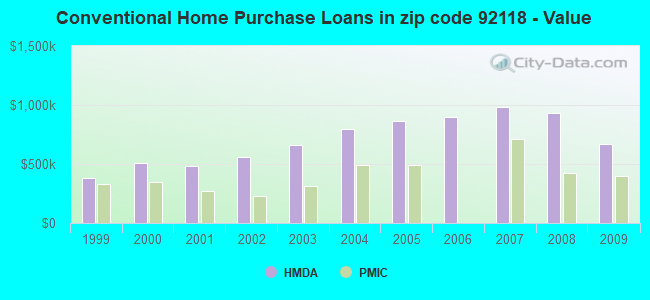 Conventional Home Purchase Loans in zip code 92118 - Value