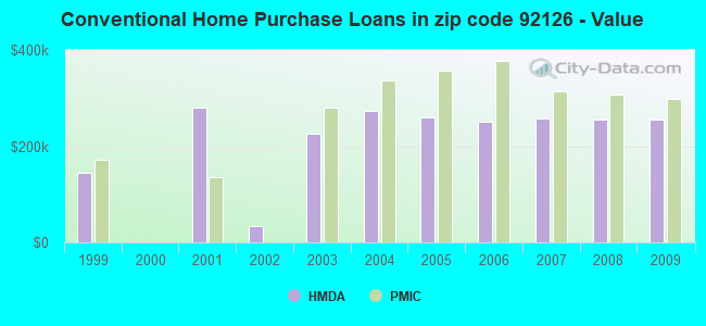 Conventional Home Purchase Loans in zip code 92126 - Value