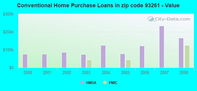 Conventional Home Purchase Loans in zip code 93261 - Value