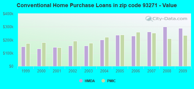 Conventional Home Purchase Loans in zip code 93271 - Value