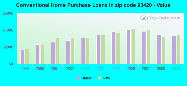 Conventional Home Purchase Loans in zip code 93420 - Value