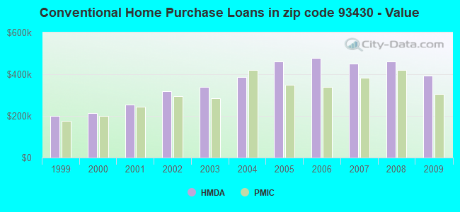 Conventional Home Purchase Loans in zip code 93430 - Value