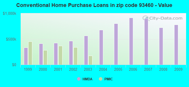 Conventional Home Purchase Loans in zip code 93460 - Value